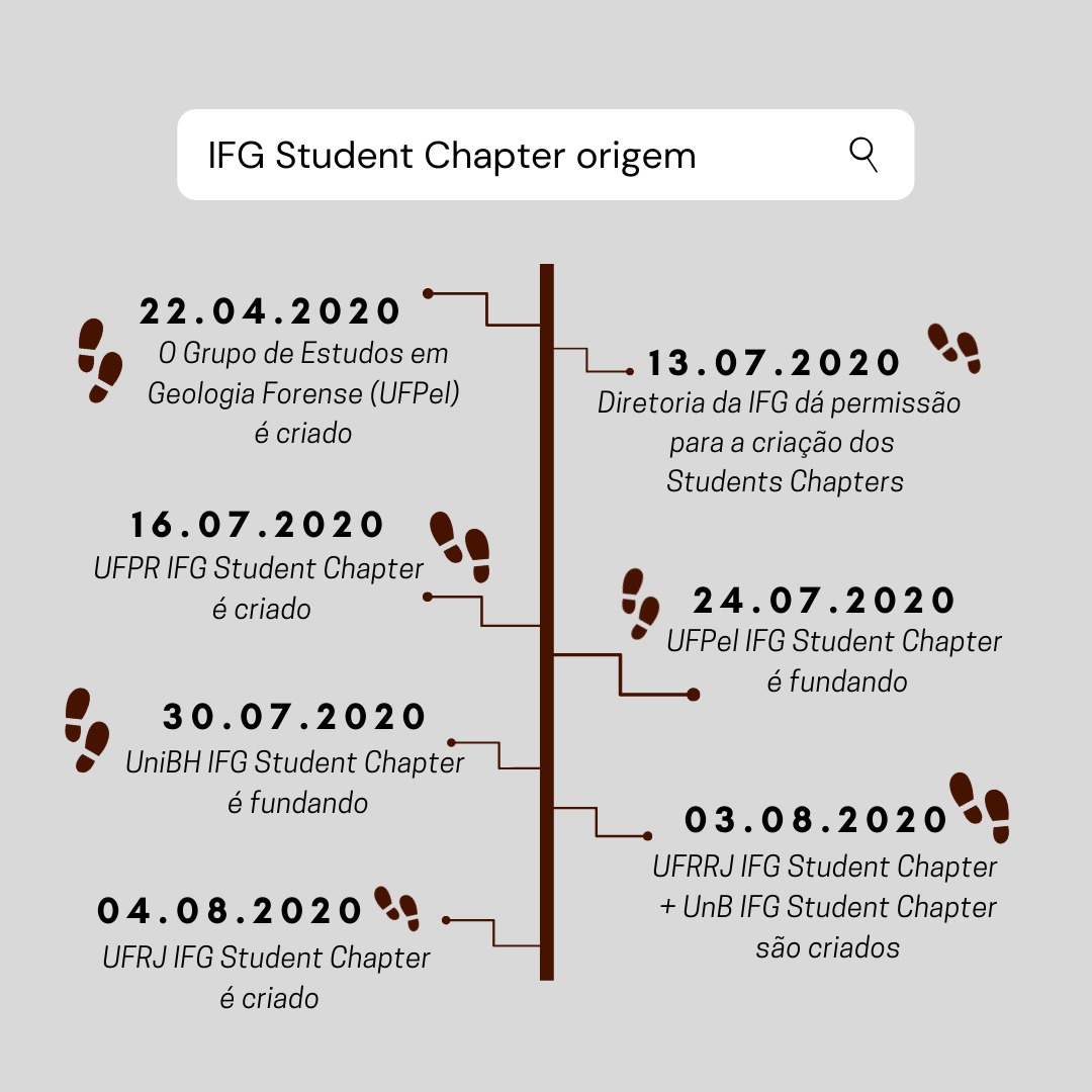 IFG Student Chapters: Origem
